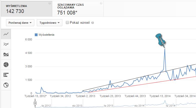 Wyświetlenia nakanale według statystyk YouTube